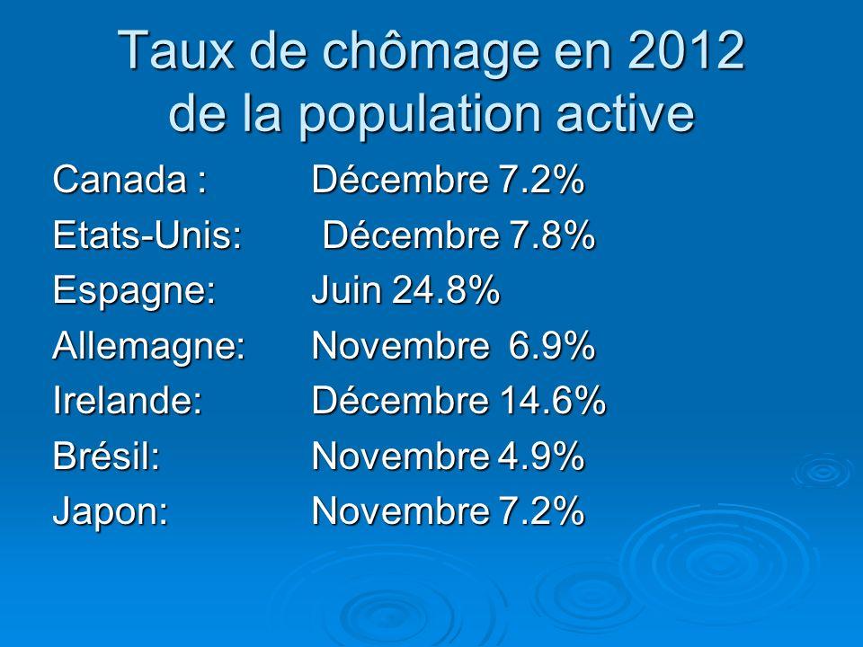 Taux de chômage en 2012 de la population active Canada : Décembre 7.2% Etats-Unis: Décembre 7.8% Espagne:Juin 24.8% Allemagne:Novembre 6.9% Irelande: