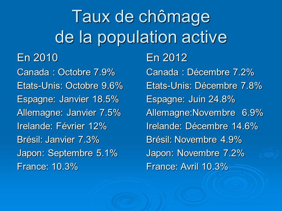 Taux de chômage de la population active En 2010 Canada : Octobre 7.9% Etats-Unis: Octobre 9.6% Espagne: Janvier 18.5% Allemagne: Janvier 7.5% Irelande
