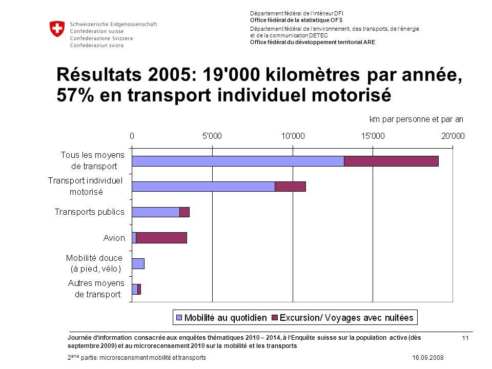 11 Journée dinformation consacrée aux enquêtes thématiques 2010 – 2014, à lEnquête suisse sur la population active (dès septembre 2009) et au microrec
