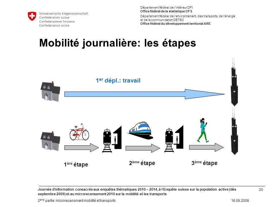 20 Journée dinformation consacrée aux enquêtes thématiques 2010 – 2014, à lEnquête suisse sur la population active (dès septembre 2009) et au microrec