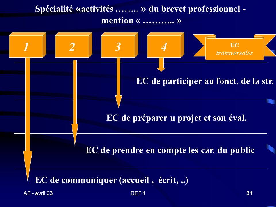 AF - avril 03DEF 130 Illustration de la répartition des UC d une spécialité