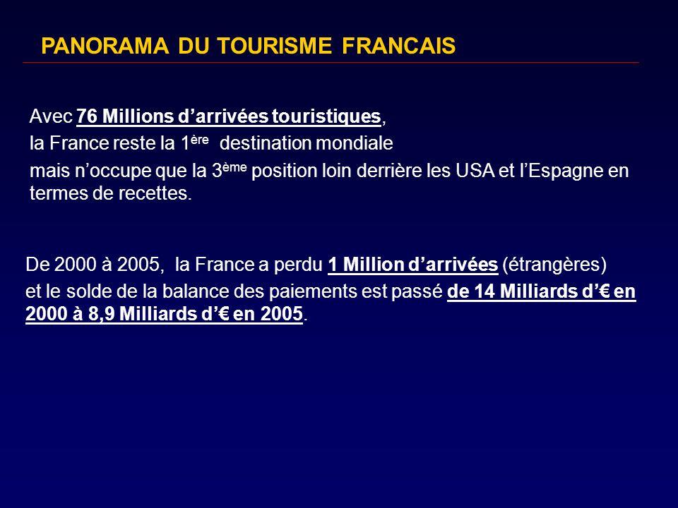 Le tourisme, une industrie fortement contributive … : 108,1 Milliards d en 2005 en France, 6,4% du PIB du pays Linvestissement touristique en France : + de 8 milliards d par an, Investissements inférieurs à ce quils étaient dans les années 1990, Retard vis-à-vis de lEspagne, de lItalie, des USA et des destinations nouvelles du tourisme mondial, PANORAMA DU TOURISME FRANCAIS
