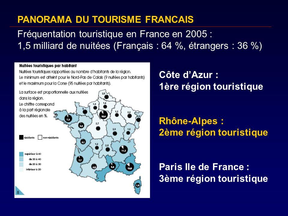 Les principales clientèles étrangères en France en 2005 Part des arrivéesPart des recettes Royaume Uni, Irlande19,7 %15,5 % Allemagne17,4 %11,2 % Pays-Bas15,3 %5,4 % Belgique, Luxembourg11,8 %9,9 % Italie9,5 %7,4 % Espagne4,2 %4,8 % Suisse4,0 %9,0 % Etats-Unis3,6 %13,4 % Japon0,9 %2,5 % PANORAMA DU TOURISME FRANCAIS