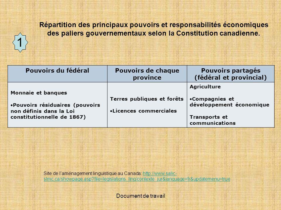 Document de travail Ententes économiques internationales qui concernent le Québec ZLEA: Zone de libre-échange des Amérique; 34 pays membres, tous les pays dAmérique sauf Cuba et le Salvador.