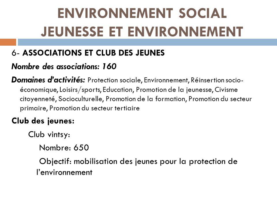 ENVIRONNEMENT SOCIAL JEUNESSE ET ENVIRONNEMENT 6- ASSOCIATIONS ET CLUB DES JEUNES Nombre des associations: 160 Domaines dactivités: Protection sociale