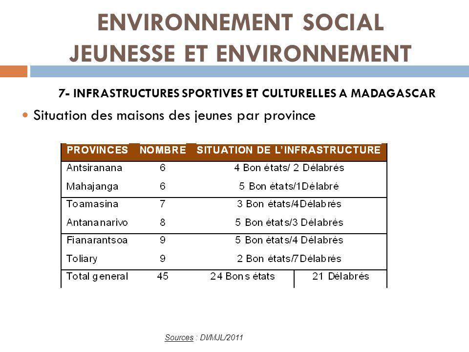 ENVIRONNEMENT SOCIAL JEUNESSE ET ENVIRONNEMENT Situation des kiosques des jeunes « Ami des Jeunes » : Plus de 20 7- INFRASTRUCTURES SPORTIVES ET CULTURELLES A MADAGASCAR Source : MJL, situation des infrastructures 2010