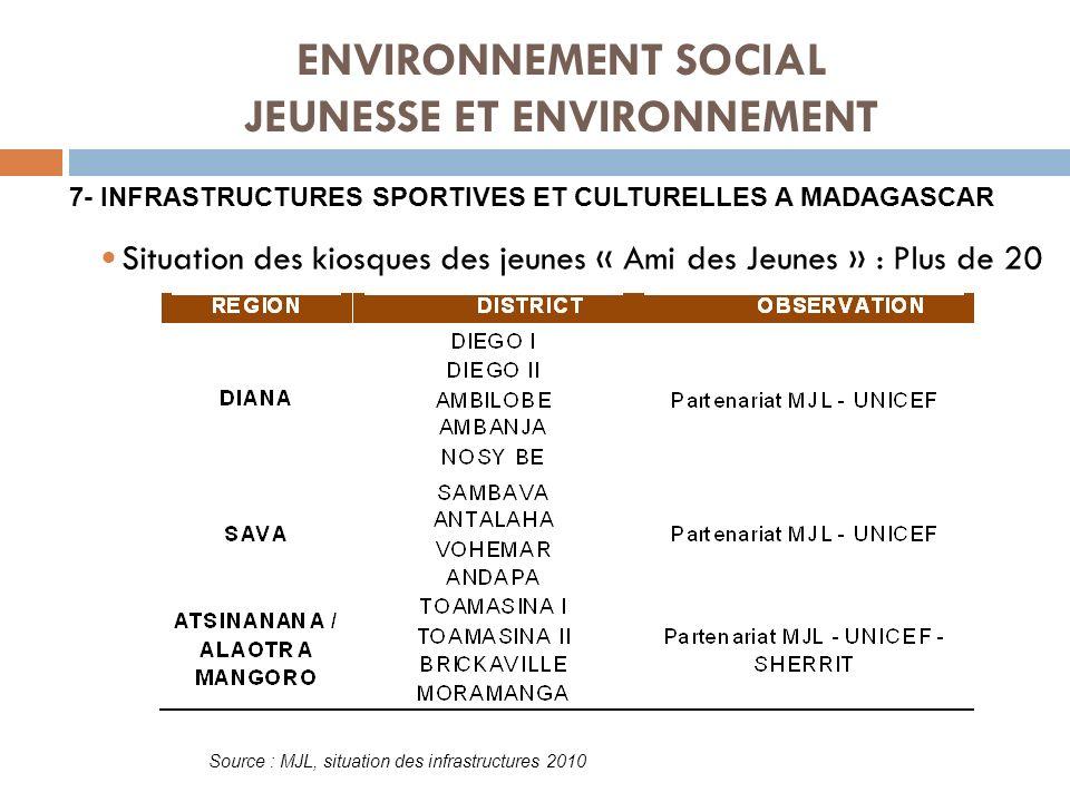 ENVIRONNEMENT SOCIAL JEUNESSE ET ENVIRONNEMENT Situation des kiosques des jeunes « Ami des Jeunes » : Plus de 20 7- INFRASTRUCTURES SPORTIVES ET CULTU