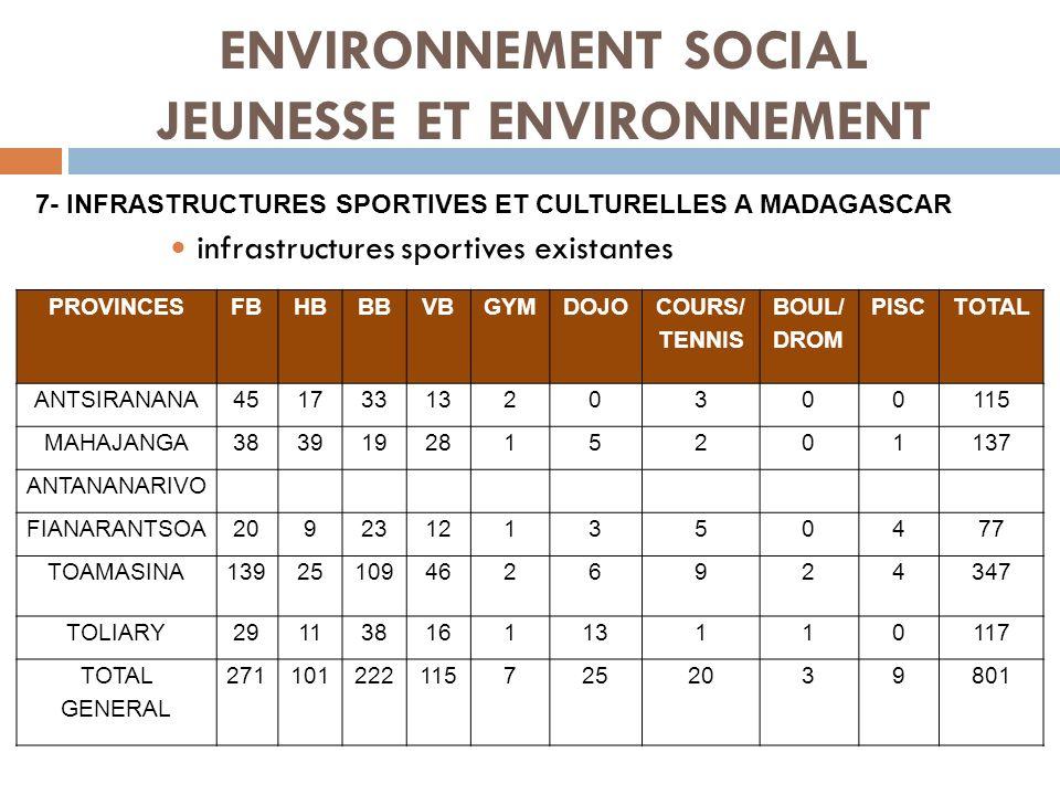 ENVIRONNEMENT SOCIAL JEUNESSE ET ENVIRONNEMENT infrastructures sportives existantes 7- INFRASTRUCTURES SPORTIVES ET CULTURELLES A MADAGASCAR PROVINCES