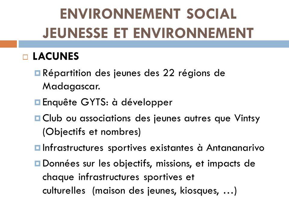 ENVIRONNEMENT SOCIAL JEUNESSE ET ENVIRONNEMENT LACUNES Répartition des jeunes des 22 régions de Madagascar. Enquête GYTS: à développer Club ou associa