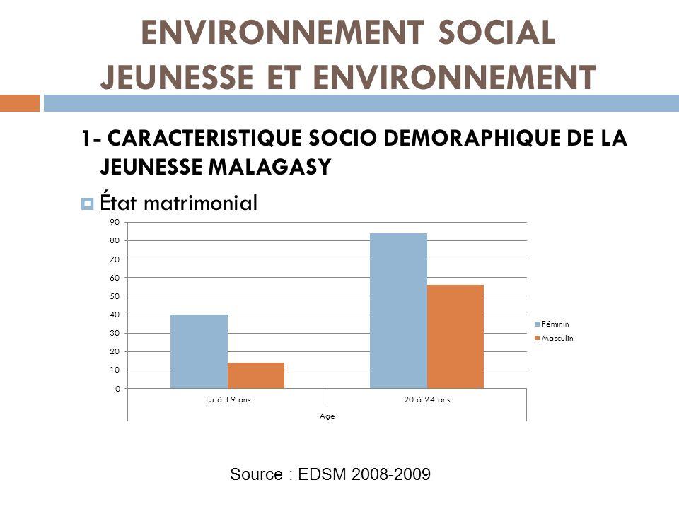 ENVIRONNEMENT SOCIAL JEUNESSE ET ENVIRONNEMENT 1- CARACTERISTIQUE SOCIO DEMORAPHIQUE DE LA JEUNESSE MALAGASY État matrimonial Source : EDSM 2008-2009