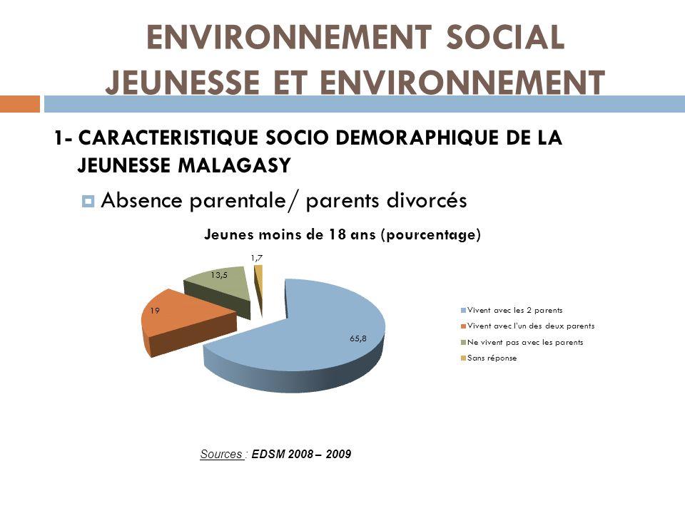 ENVIRONNEMENT SOCIAL JEUNESSE ET ENVIRONNEMENT 1- CARACTERISTIQUE SOCIO DEMORAPHIQUE DE LA JEUNESSE MALAGASY Absence parentale/ parents divorcés Sourc
