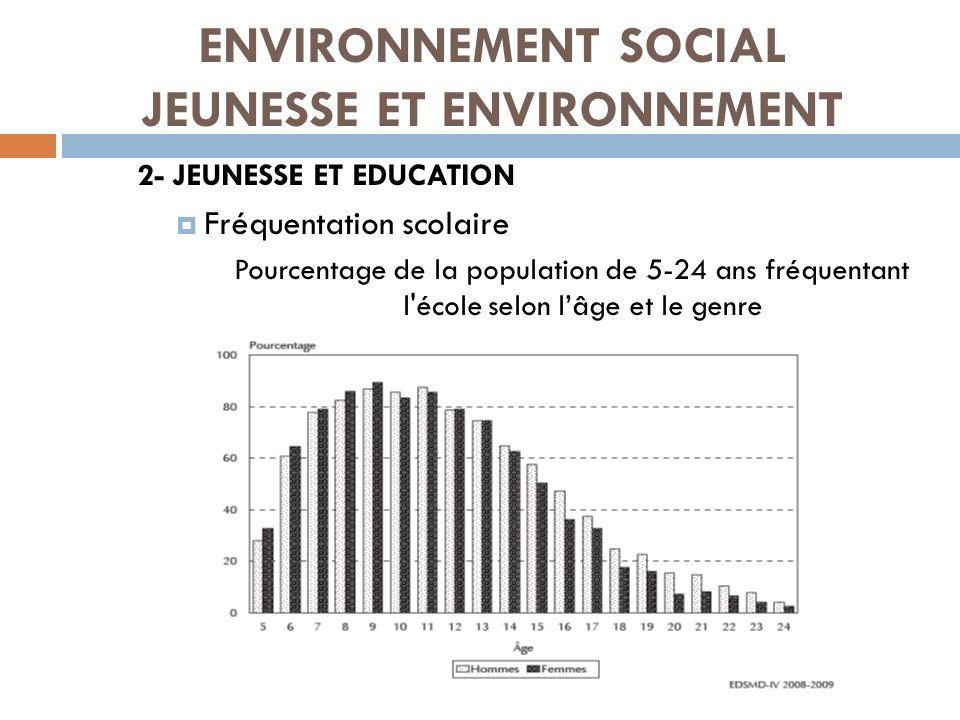 ENVIRONNEMENT SOCIAL JEUNESSE ET ENVIRONNEMENT 2- JEUNESSE ET EDUCATION Fréquentation scolaire Pourcentage de la population de 5-24 ans fréquentant l'