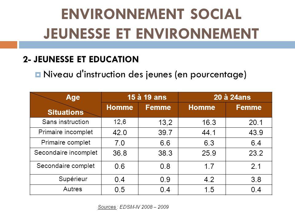 3- EMPLOI ET CHOMAGE CHEZ LES JEUNES Situation de chômage chez les jeunes (en %) Rapport entre l offre et la demande d emploi de la population active ENVIRONNEMENT SOCIAL JEUNESSE ET ENVIRONNEMENT Sources : EDSM 2008 – 2009 Source : Minist è re de la Fonction Publique du Travail et des Lois Sociales /DEFP in Rapport é conomique et financier 2010 – 2011e ç ues
