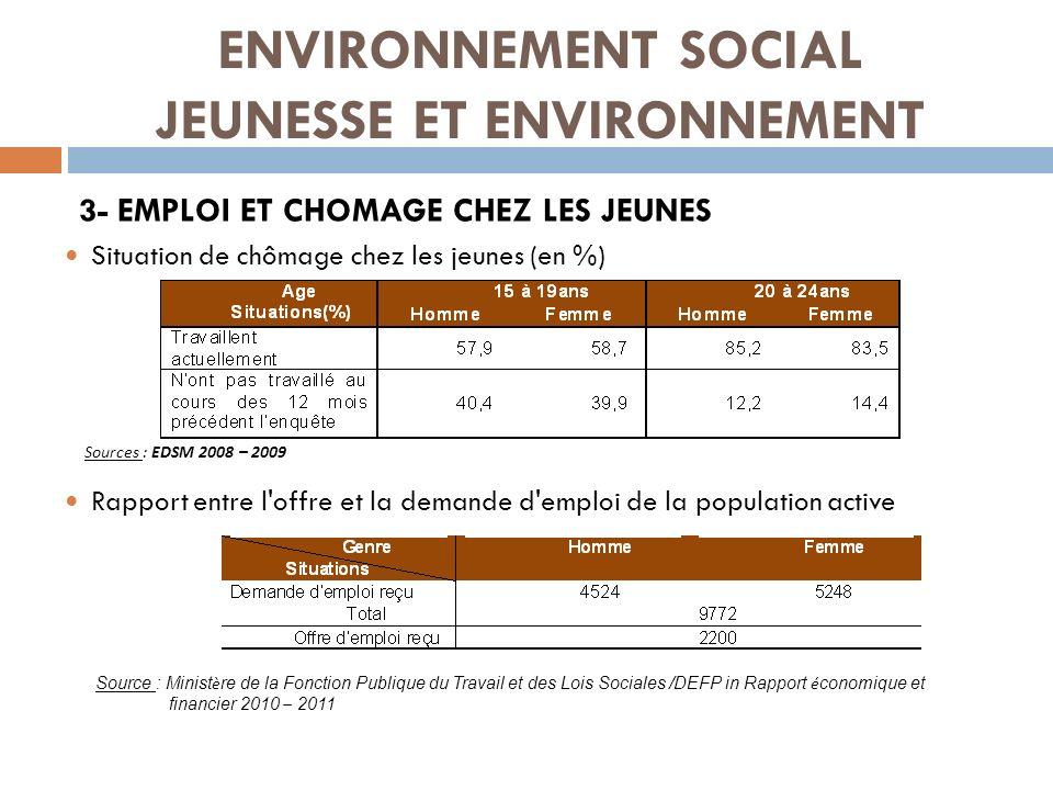 3- EMPLOI ET CHOMAGE CHEZ LES JEUNES Situation de chômage chez les jeunes (en %) Rapport entre l'offre et la demande d'emploi de la population active