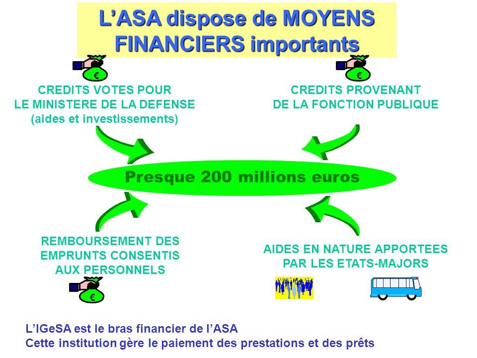 LASA dispose de MOYENS FINANCIERS importants Presque 200 millions euros CREDITS VOTES POUR LE MINISTERE DE LA DEFENSE (aides et investissements) AIDES