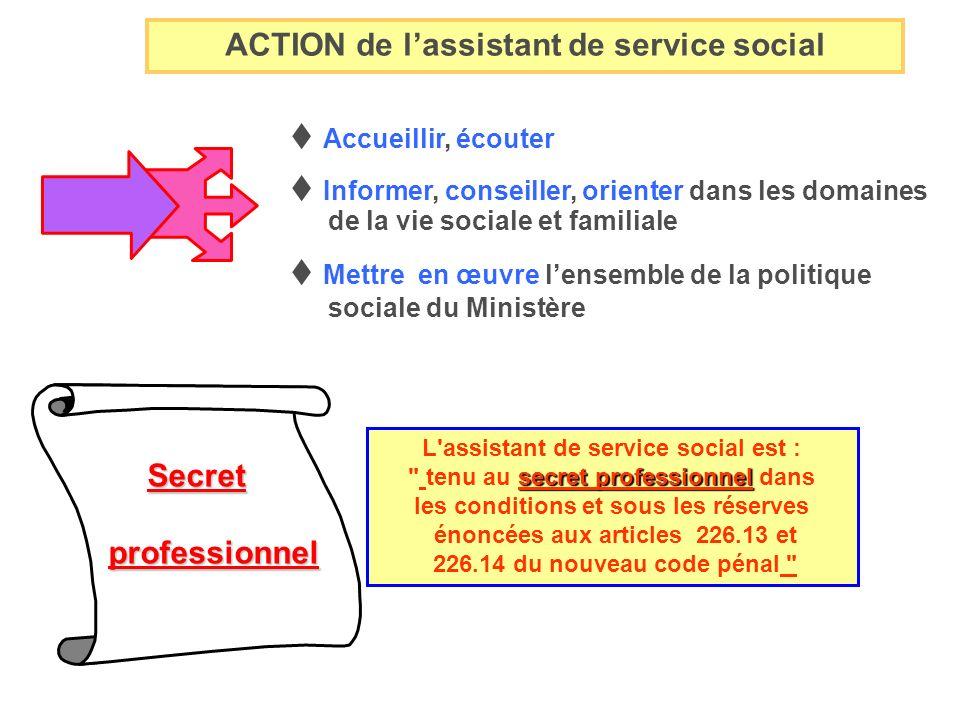 ACTION de lassistant de service social Accueillir, écouter Mettre en œuvre lensemble de la politique sociale du Ministère Secret professionnel profess