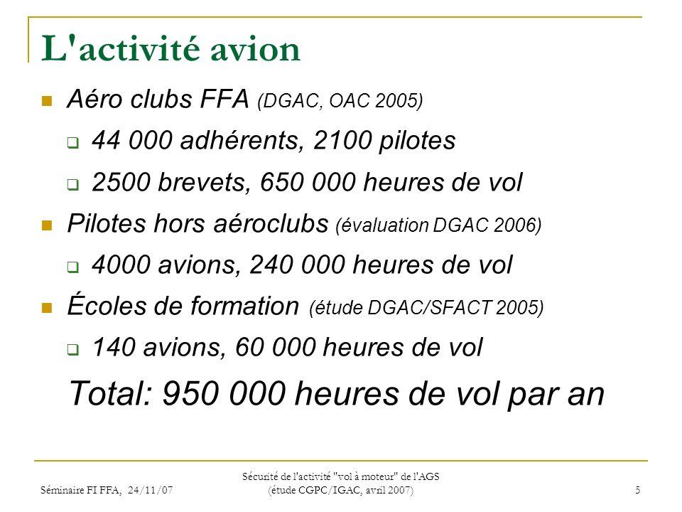 Séminaire FI FFA, 24/11/07 Sécurité de l activité vol à moteur de l AGS (étude CGPC/IGAC, avril 2007) 5 L activité avion Aéro clubs FFA (DGAC, OAC 2005) 44 000 adhérents, 2100 pilotes 2500 brevets, 650 000 heures de vol Pilotes hors aéroclubs (évaluation DGAC 2006) 4000 avions, 240 000 heures de vol Écoles de formation (étude DGAC/SFACT 2005) 140 avions, 60 000 heures de vol Total: 950 000 heures de vol par an