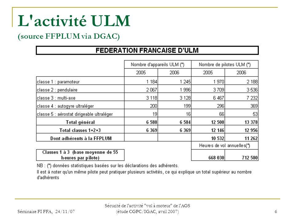 Séminaire FI FFA, 24/11/07 Sécurité de l activité vol à moteur de l AGS (étude CGPC/IGAC, avril 2007) 6 L activité ULM (source FFPLUM via DGAC)