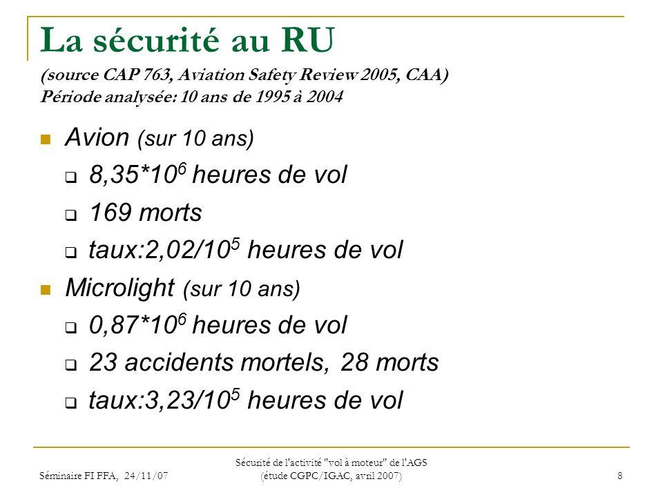 Séminaire FI FFA, 24/11/07 Sécurité de l activité vol à moteur de l AGS (étude CGPC/IGAC, avril 2007) 8 La sécurité au RU (source CAP 763, Aviation Safety Review 2005, CAA) Période analysée: 10 ans de 1995 à 2004 Avion (sur 10 ans) 8,35*10 6 heures de vol 169 morts taux:2,02/10 5 heures de vol Microlight (sur 10 ans) 0,87*10 6 heures de vol 23 accidents mortels, 28 morts taux:3,23/10 5 heures de vol