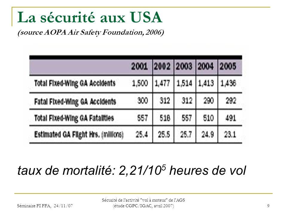 Séminaire FI FFA, 24/11/07 Sécurité de l activité vol à moteur de l AGS (étude CGPC/IGAC, avril 2007) 9 La sécurité aux USA (source AOPA Air Safety Foundation, 2006) taux de mortalité: 2,21/10 5 heures de vol