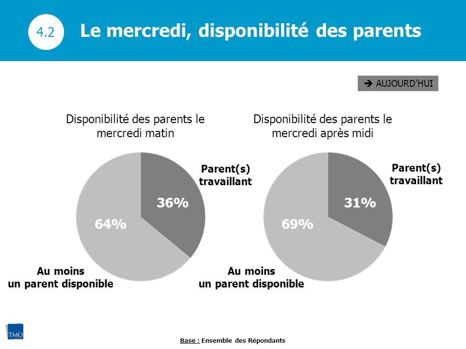 Disponibilité des parents le mercredi matin Le mercredi, disponibilité des parents 4.2 AUJOURDHUI 36% 64% Disponibilité des parents le mercredi après