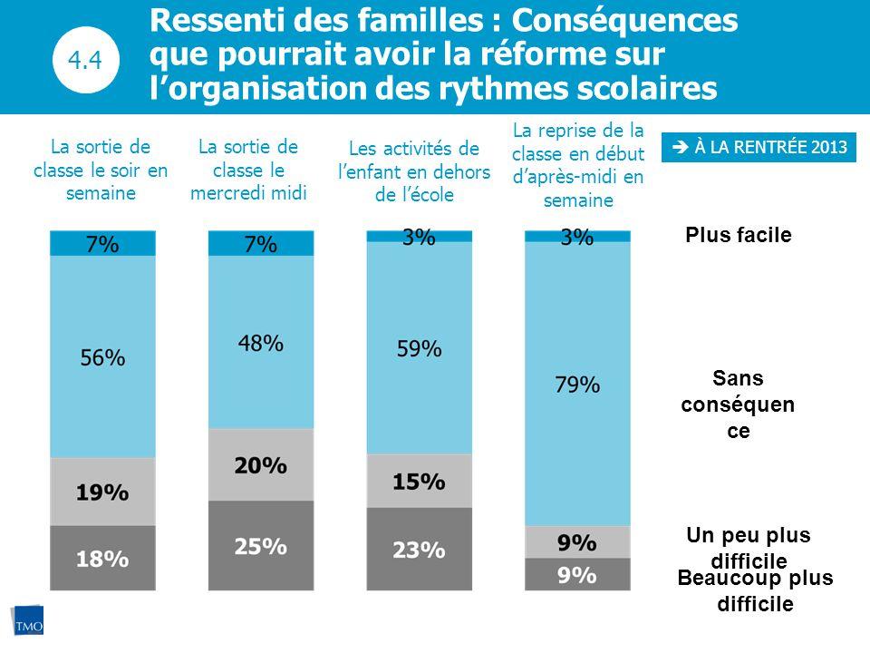 À LA RENTRÉE 2013 Ressenti des familles : Conséquences que pourrait avoir la réforme sur lorganisation des rythmes scolaires Plus facile Sans conséque