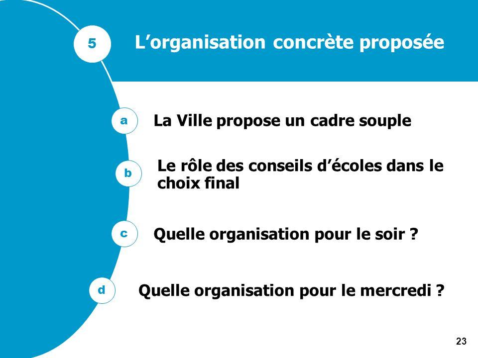 23 Lorganisation concrète proposée Le rôle des conseils décoles dans le choix final La Ville propose un cadre souple Quelle organisation pour le soir