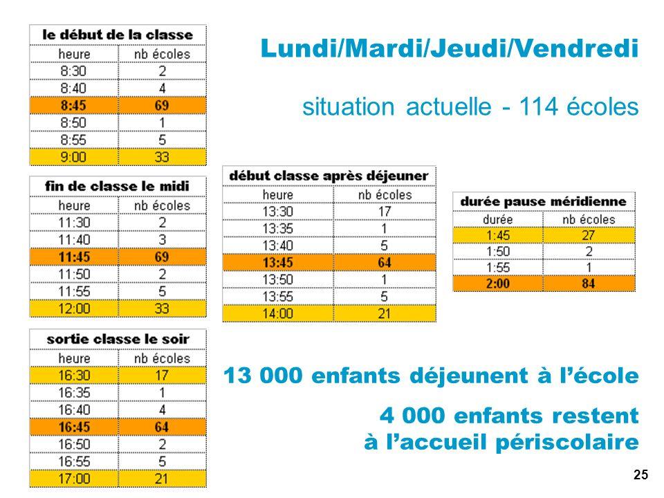25 Lundi/Mardi/Jeudi/Vendredi situation actuelle - 114 écoles 13 000 enfants déjeunent à lécole 4 000 enfants restent à laccueil périscolaire