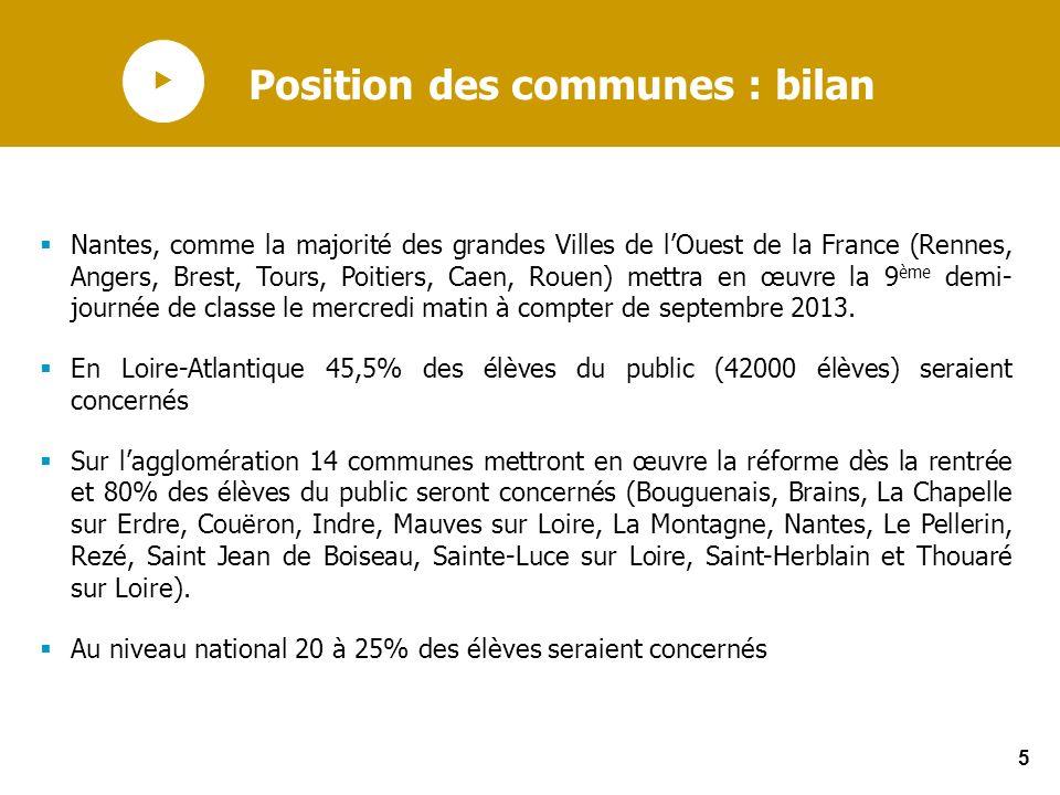 5 Position des communes : bilan Nantes, comme la majorité des grandes Villes de lOuest de la France (Rennes, Angers, Brest, Tours, Poitiers, Caen, Rou