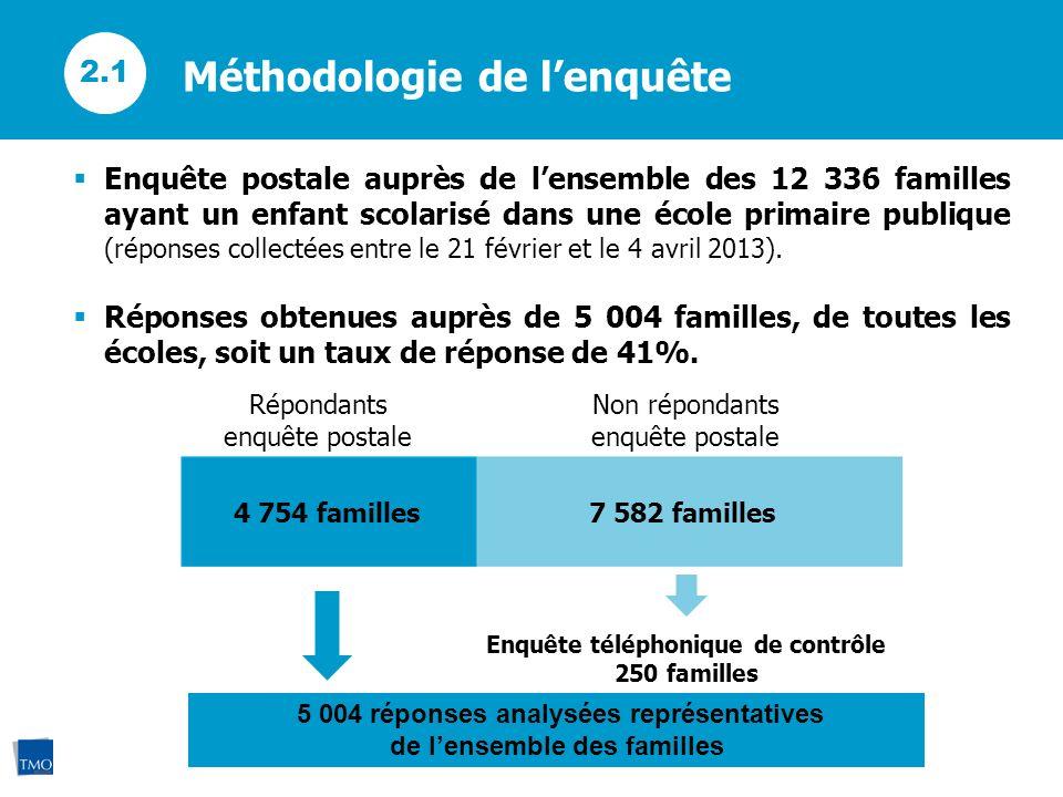 Méthodologie de lenquête 2.1 Enquête postale auprès de lensemble des 12 336 familles ayant un enfant scolarisé dans une école primaire publique (répon