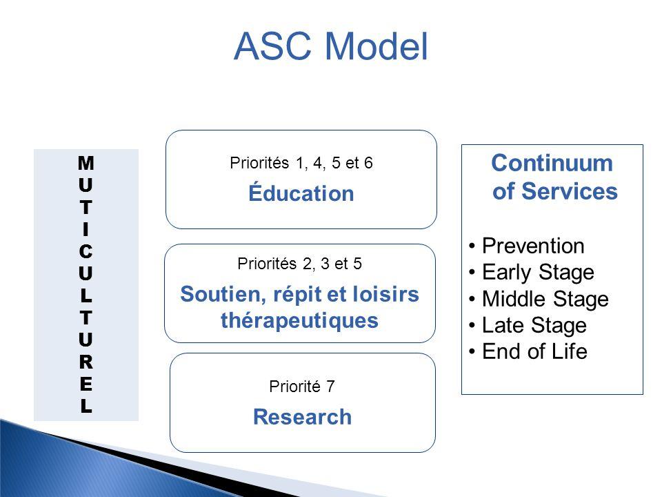 MUTICULTURELMUTICULTUREL Continuum of Services Prevention Early Stage Middle Stage Late Stage End of Life Priorités 1, 4, 5 et 6 Éducation Priorités 2, 3 et 5 Soutien, répit et loisirs thérapeutiques Priorité 7 Research ASC Model