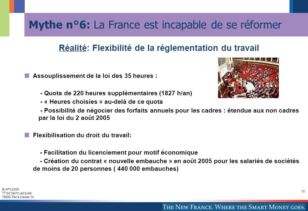 © AFII 2006 77 bd Saint Jacques 75680 Paris Cedex 14 10 Mythe n°6: La France est incapable de se réformer Assouplissement de la loi des 35 heures : - Quota de 220 heures supplémentaires (1827 h/an) - « Heures choisies » au-delà de ce quota - Possibilité de négocier des forfaits annuels pour les cadres : étendue aux non cadres par la loi du 2 août 2005 Flexibilisation du droit du travail: - Facilitation du licenciement pour motif économique - Création du contrat « nouvelle embauche » en août 2005 pour les salariés de sociétés de moins de 20 personnes ( 440 000 embauches) Réalité: Flexibilité de la réglementation du travail