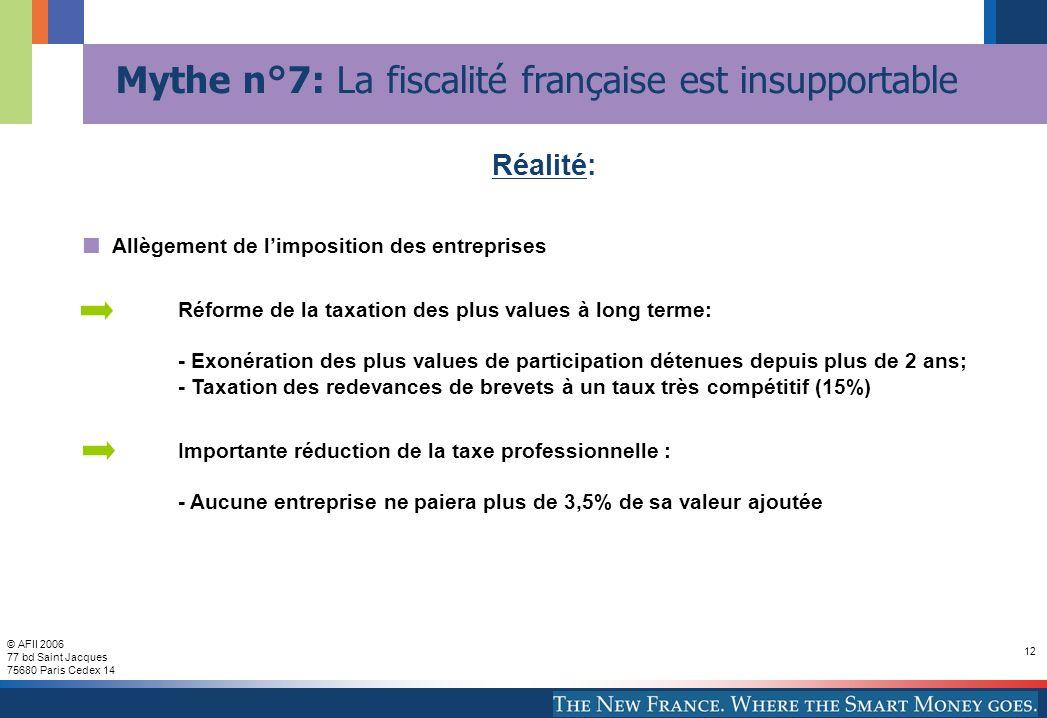 © AFII 2006 77 bd Saint Jacques 75680 Paris Cedex 14 12 Allègement de limposition des entreprises Réforme de la taxation des plus values à long terme: - Exonération des plus values de participation détenues depuis plus de 2 ans; - Taxation des redevances de brevets à un taux très compétitif (15%) Importante réduction de la taxe professionnelle : - Aucune entreprise ne paiera plus de 3,5% de sa valeur ajoutée Réalité: Mythe n°7: La fiscalité française est insupportable