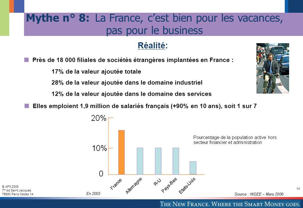 © AFII 2006 77 bd Saint Jacques 75680 Paris Cedex 14 14 Près de 18 000 filiales de sociétés étrangères implantées en France : 17% de la valeur ajoutée totale 28% de la valeur ajoutée dans le domaine industriel 12% de la valeur ajoutée dans le domaine des services Elles emploient 1,9 million de salariés français (+90% en 10 ans), soit 1 sur 7 Réalité: Mythe n° 8: La France, cest bien pour les vacances, pas pour le business