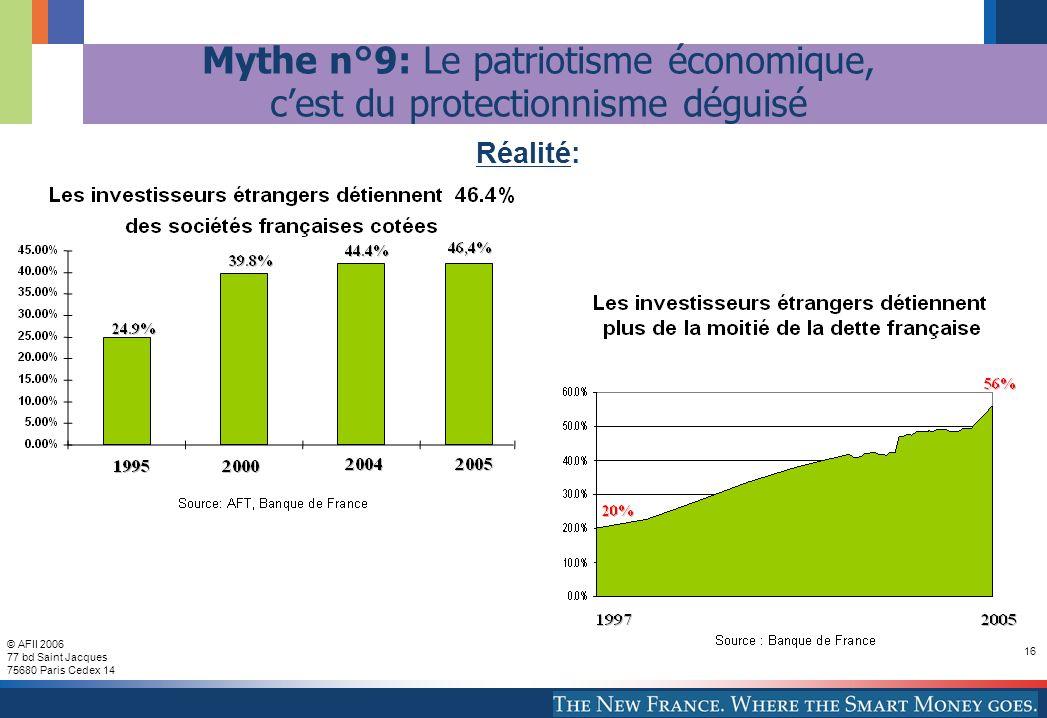 © AFII 2006 77 bd Saint Jacques 75680 Paris Cedex 14 16 Mythe n°9: Le patriotisme économique, cest du protectionnisme déguisé Réalité: