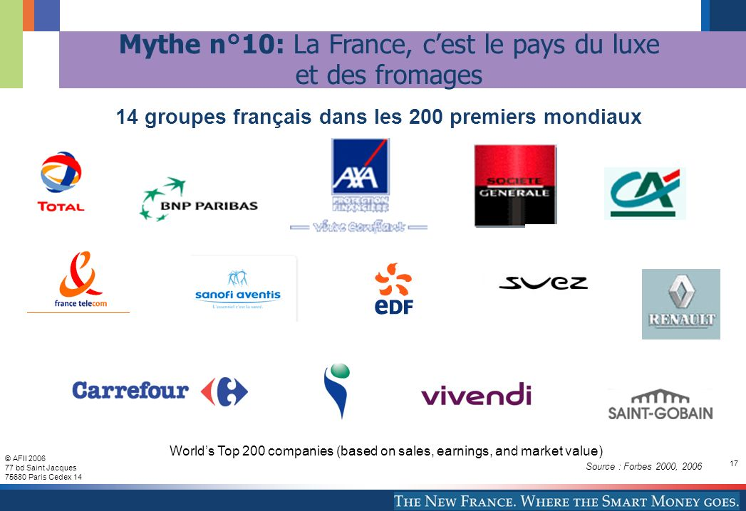 © AFII 2006 77 bd Saint Jacques 75680 Paris Cedex 14 17 Worlds Top 200 companies (based on sales, earnings, and market value) Source : Forbes 2000, 20