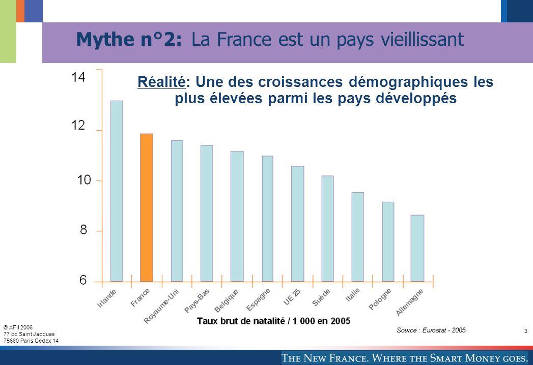 © AFII 2006 77 bd Saint Jacques 75680 Paris Cedex 14 3 Réalité: Une des croissances démographiques les plus élevées parmi les pays développés Mythe n°2: La France est un pays vieillissant