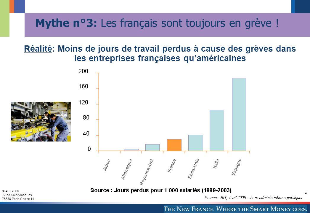 © AFII 2006 77 bd Saint Jacques 75680 Paris Cedex 14 4 Mythe n°3: Les français sont toujours en grève .