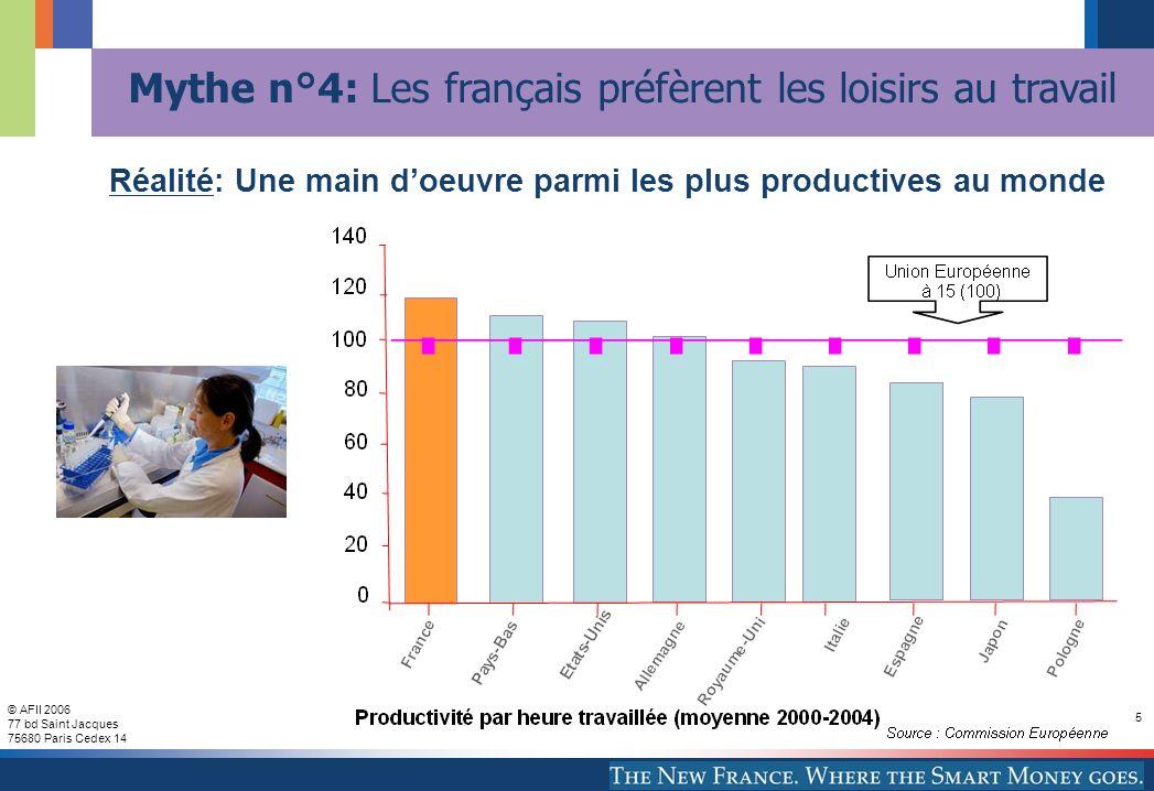 © AFII 2006 77 bd Saint Jacques 75680 Paris Cedex 14 5 Réalité: Une main doeuvre parmi les plus productives au monde Mythe n°4: Les français préfèrent les loisirs au travail