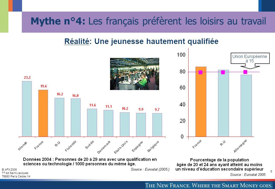 © AFII 2006 77 bd Saint Jacques 75680 Paris Cedex 14 6 Réalité: Une jeunesse hautement qualifiée Mythe n°4: Les français préfèrent les loisirs au travail