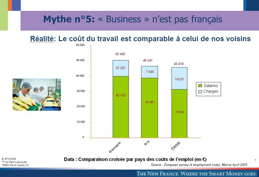 © AFII 2006 77 bd Saint Jacques 75680 Paris Cedex 14 7 Mythe n°5: « Business » nest pas français Réalité: Le coût du travail est comparable à celui de nos voisins