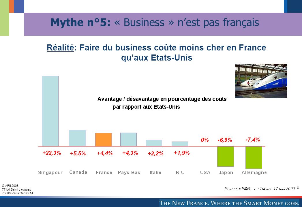 © AFII 2006 77 bd Saint Jacques 75680 Paris Cedex 14 8 Réalité: Faire du business coûte moins cher en France quaux Etats-Unis Mythe n°5: « Business » nest pas français