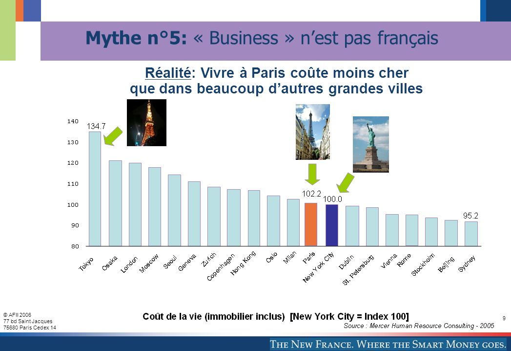 © AFII 2006 77 bd Saint Jacques 75680 Paris Cedex 14 9 Réalité: Vivre à Paris coûte moins cher que dans beaucoup dautres grandes villes Mythe n°5: « Business » nest pas français