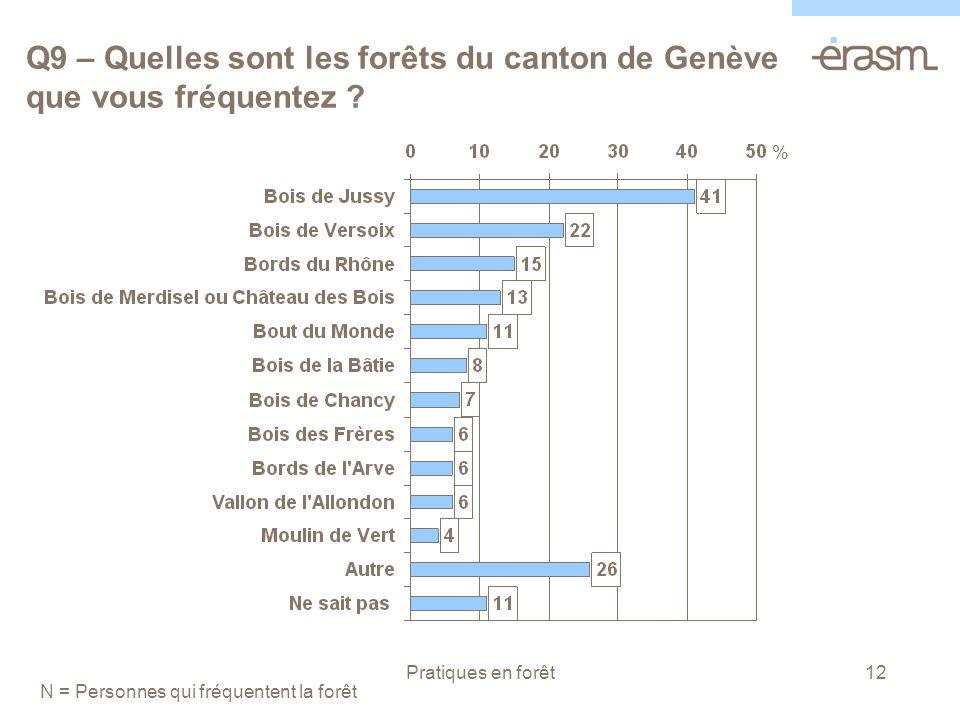 Pratiques en forêt12 Q9 – Quelles sont les forêts du canton de Genève que vous fréquentez .