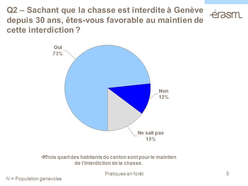 Pratiques en forêt5 Q2 – Sachant que la chasse est interdite à Genève depuis 30 ans, êtes-vous favorable au maintien de cette interdiction .