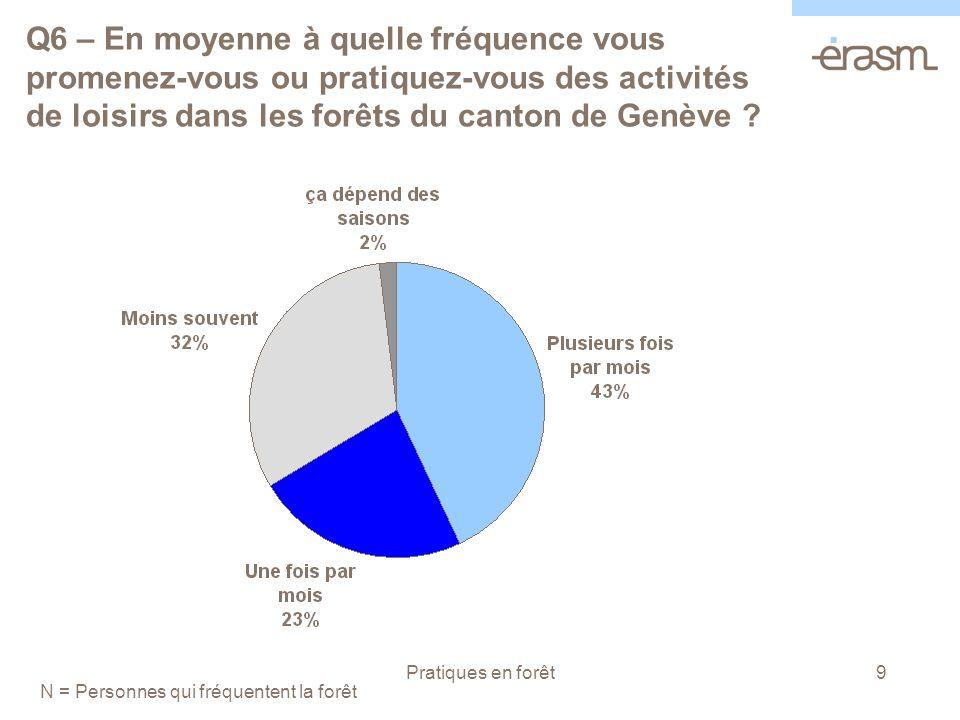 Pratiques en forêt9 Q6 – En moyenne à quelle fréquence vous promenez-vous ou pratiquez-vous des activités de loisirs dans les forêts du canton de Genève .