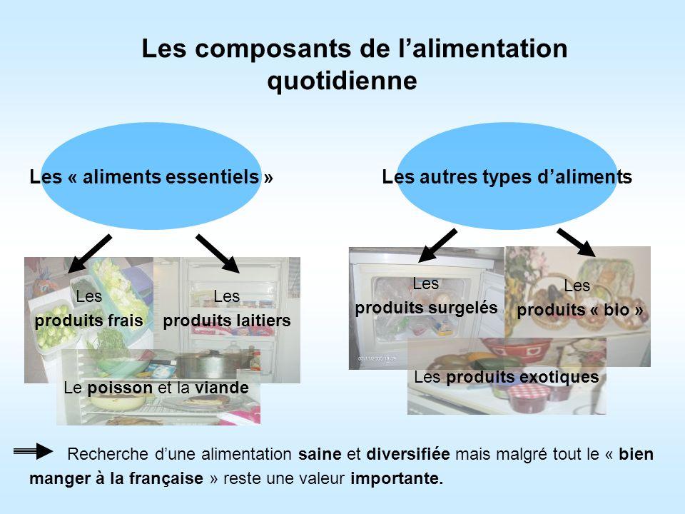 Les composants de lalimentation quotidienne Les « aliments essentiels » Les produits frais Les produits laitiers Le poisson et la viande Les autres ty