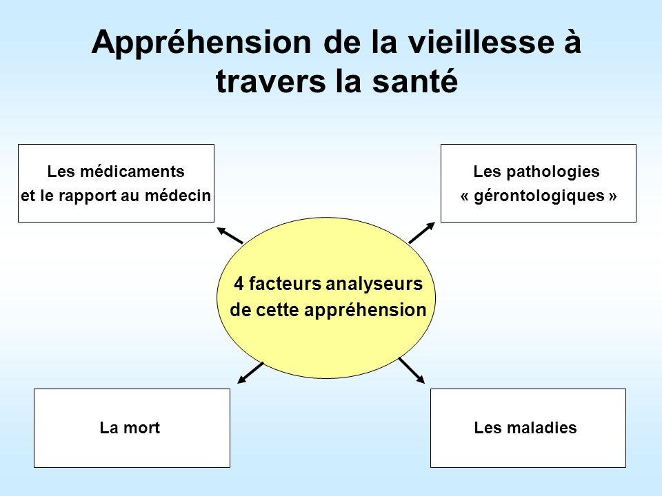 Appréhension de la vieillesse à travers la santé 4 facteurs analyseurs de cette appréhension Les maladiesLa mort Les pathologies « gérontologiques » L