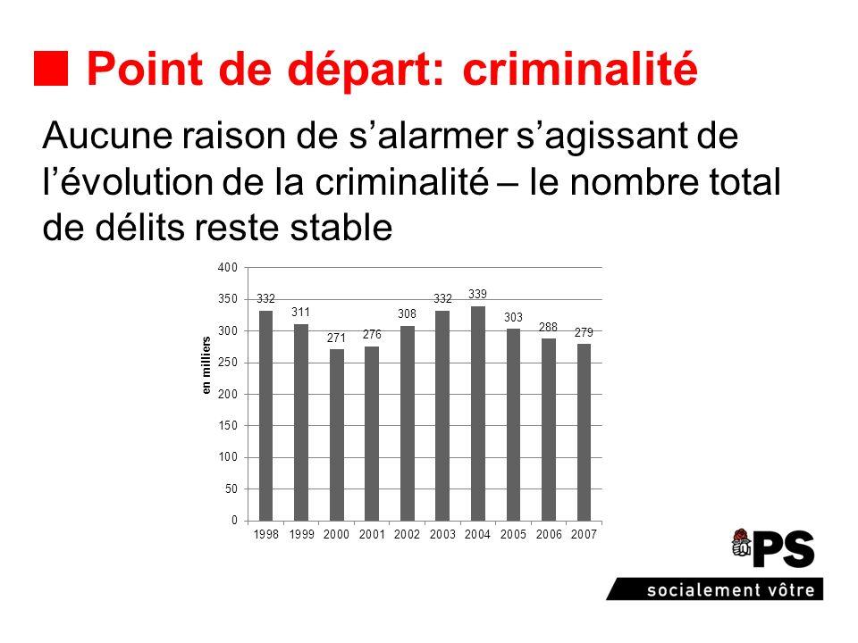 Point de départ: criminalité Aucune raison de salarmer sagissant de lévolution de la criminalité – le nombre total de délits reste stable