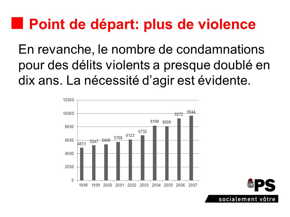 Point de départ: plus de violence En revanche, le nombre de condamnations pour des délits violents a presque doublé en dix ans. La nécessité dagir est
